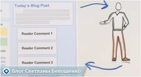 комментарии и общение в блогах