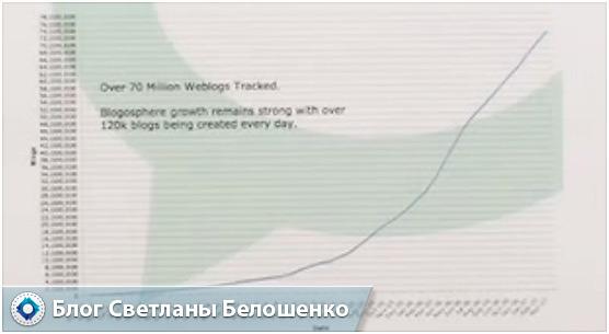 количество блогов в интернете