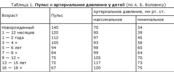 таблица норма давления